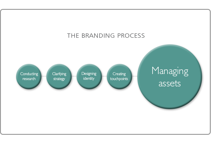 The Branding Process: 5. Managing Brand Assets