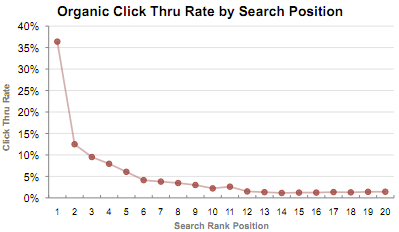 The Crucial Guide to Understanding the Basics of SEO