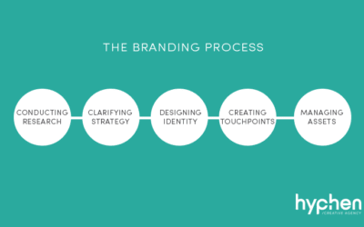 The Branding Process [Updated]